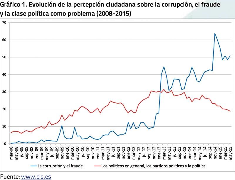 Evolución de la percepción ciudadana sobre la corrupción, el fraude y la clase política como problema (2008-2015)